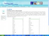 Рамазанов Тимур - О своих сайтах